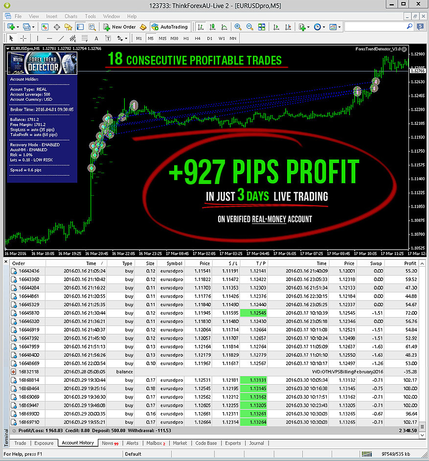 VERIFIED +927 pips $1245 in Just 3 Days on a REAL ACCOUNT