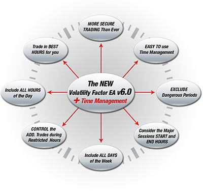 Volatility Factor EA v 6.0 is Finally Released !