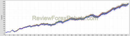 WallStreet Forex Robot 5.0, merged results for the fixed spread tick data backtests for EUR30 and GBP33