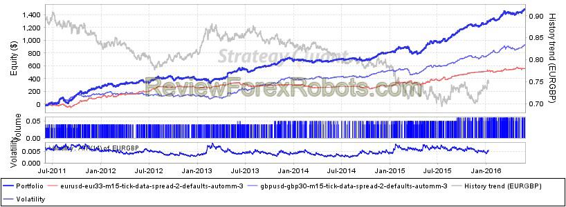 WallStreet Forex Robot EUR30, GBP33 Tick Data Portfolio Spread 2, AutoMM 3