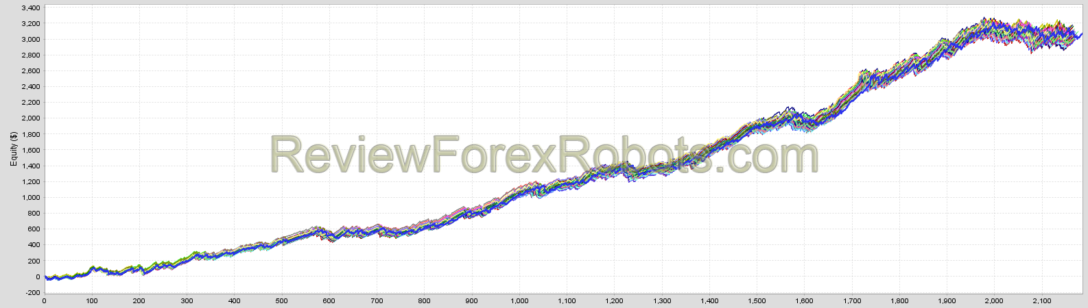 WallStreet Forex Robot 5.0, merged results for the fixed spread 2 tick data backtests for EURUSD and GBPUSD